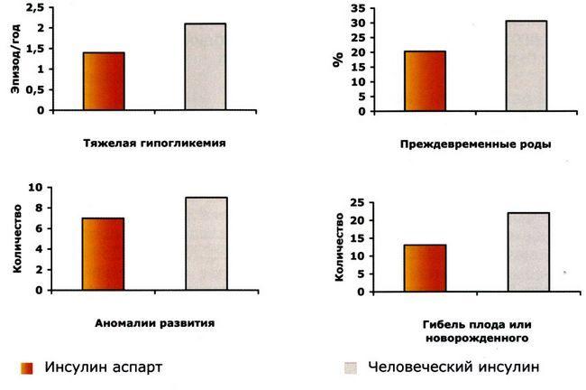 Порівняльний аналіз важкої гіпоглікемії, передчасних пологів, аномалій розвитку і загибелі плоду