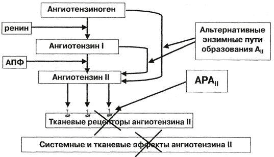 Антагоністи рецепторів ангіотензину ii - лікування хронічної серцевої недостатності