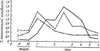 Криві всмоктування міченого альбуміну з черевної порожнини в кров