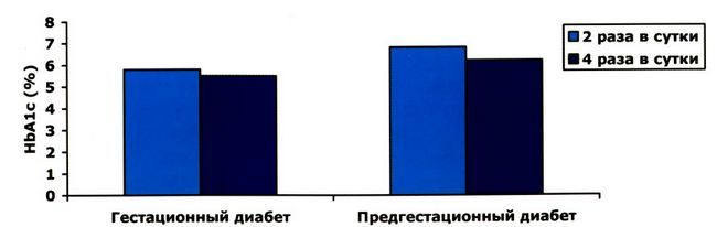Контроль глікемії у жінок з гестаційним і предгестаціонном діабетом