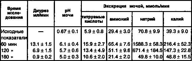 Вплив фуросеміду на показники діурезу