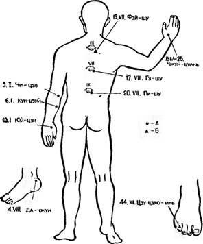Точки акупунктури, використовувані для зупинки легеневої кровотечі