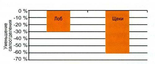 Зміна продукції шкірного сала у пацієнток, які отримували Три-Мерсі