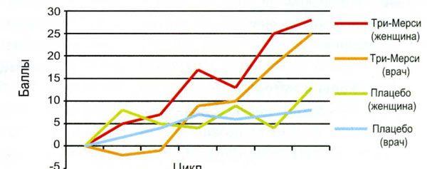 Зміни секреції сальних залоз при прийомі Три-Мерсі і плацебо
