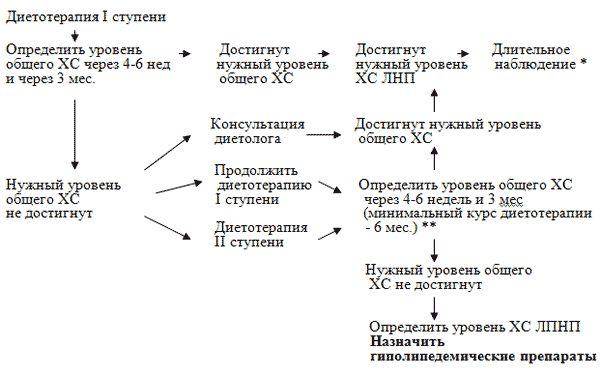 Дієтотерапія I ступені