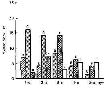 Ступінь ендоскопічно визначаються змін слизової оболонки трахеї