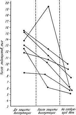 Зміна лейкоцитарної реакції у дисертантів