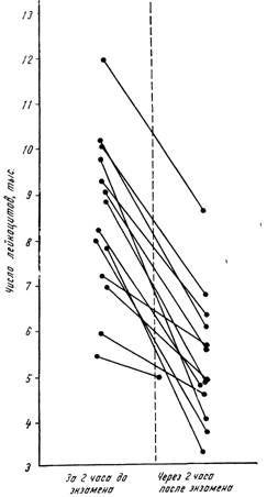 Зміна лейкоцитарної реакції у студентів