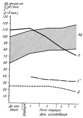 Динаміка змін артеріального тиску (АТ), пульсу (/ 7), температури (/ °) і дихання (Д) у хворого В. в токсичної фазі перитоніту