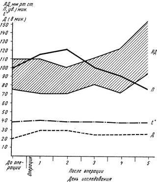Динаміка змін артеріального тиску (АТ), пульсу (Я), температури (t °) і дихання (Д) у хворої Л. в токсичної фазі перитоніту