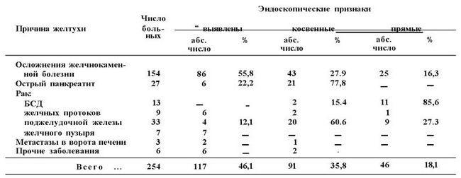 ЧАСТОТА ВИЯВЛЕННЯ ендоскопічні ознаки ПРИ гастродуоденоскопія У ХВОРИХ НА жовтяниці