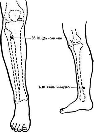 Дистальні точки акупунктури для іглоапальгезні при операції кесаревого розтину