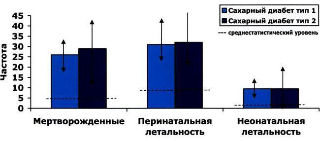 Негативний вплив діабету на результат вагітності