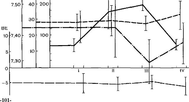 Показники газового складу крові на етапах бронхоскопії