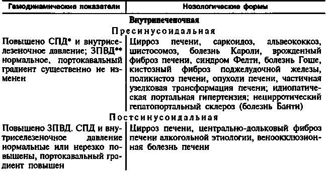 Класифікація портальної гіпертензії