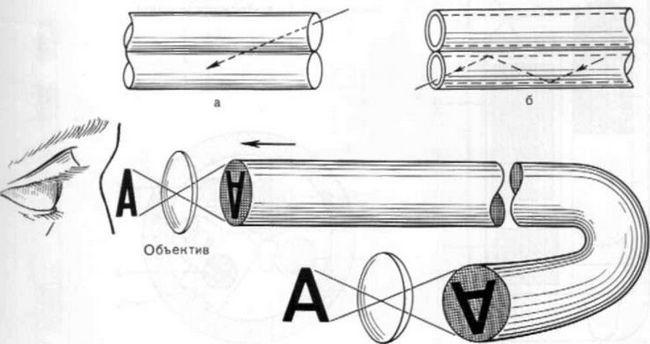 конструкція фіброскопа