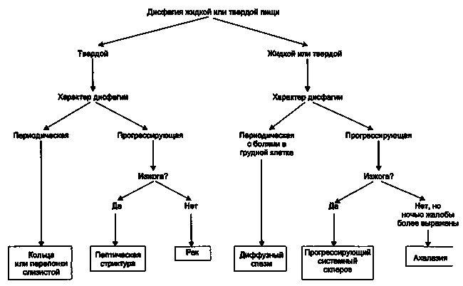 Алгоритм діагностики при стравохідної дисфагії