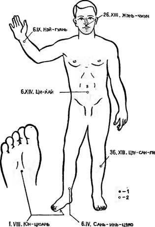 Точки акупунктури, що використовуються для виведення хворого з шоку