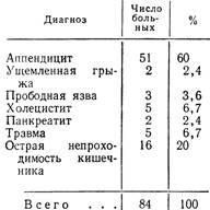 Розподіл хворих з первинного захворювання