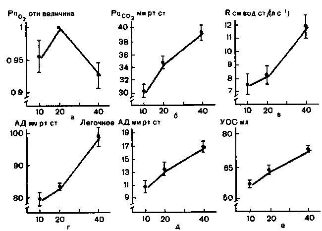 Вплив частоти дихання при стабільному МОД на деякі показники газів крові